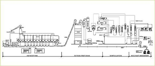 Plant Conveyor Flow Chart : Solvent extraction plant manufacturers oil expeller