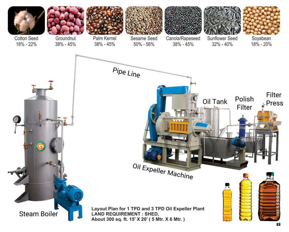 mini oil mill machines and equipment with layout design