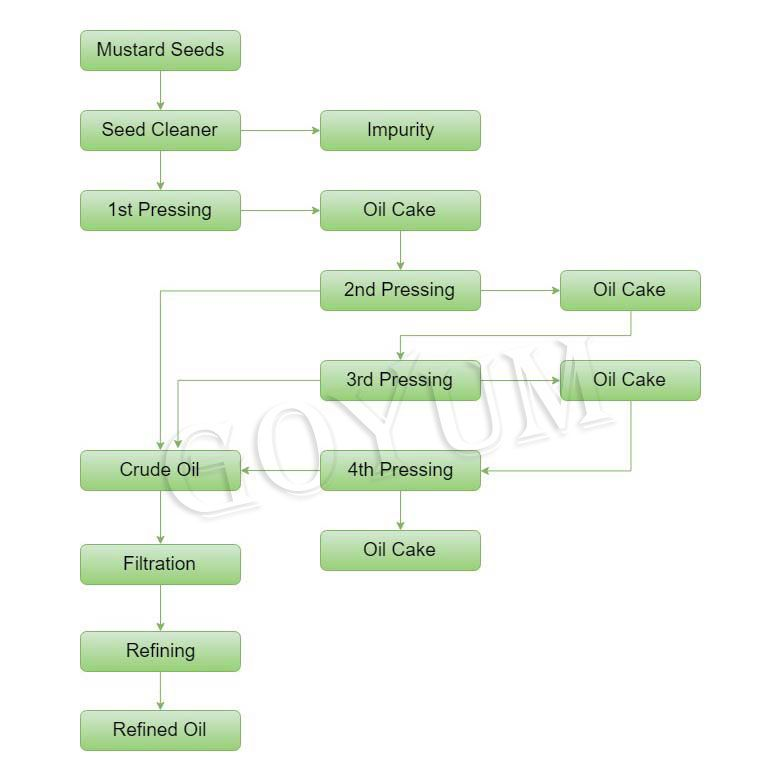 Mustard Oil Extraction Plant Process Flowchart