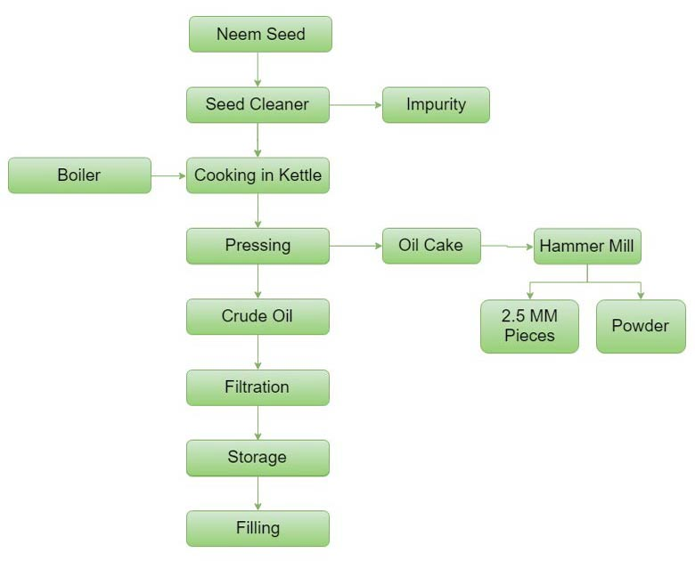 Neem Seed Oil Mill Plant Process Flowchart
