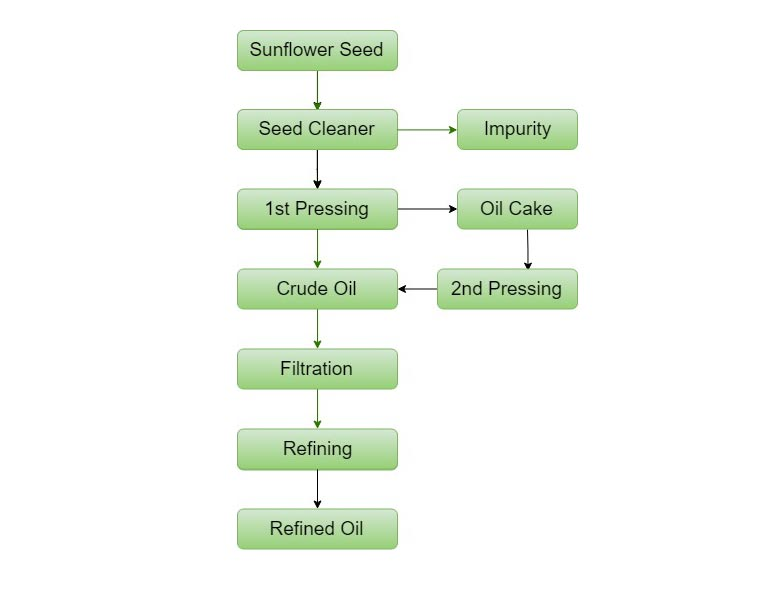 sunflower oil mill plant process flowchart