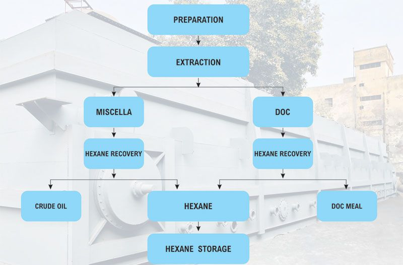 solvent extraction plant process
